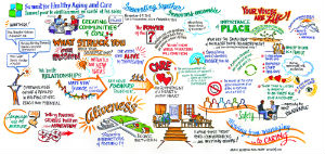 A graphic representation of the 2012 New Brunswick summit on healthy aging by graphic facilitator Avril Orloff.